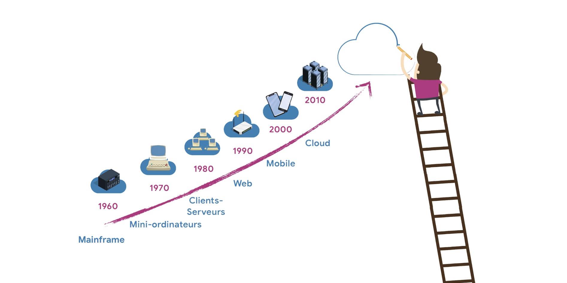 cloud-entreprise-realite-physique