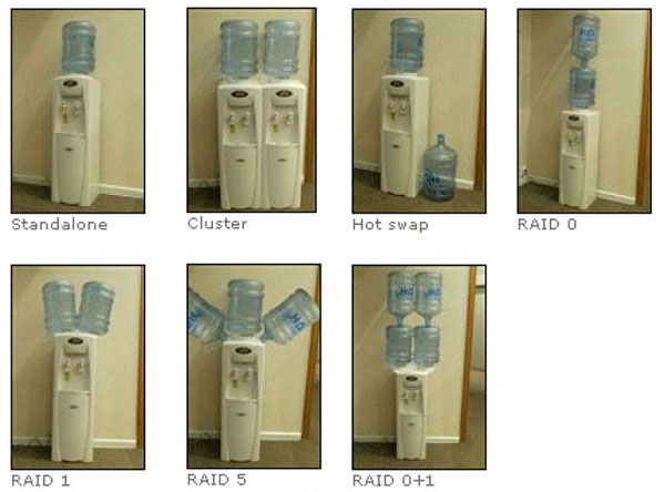Si vous avez toujours voulu comprendre les différences entre RAID 0, 1 ou 5…