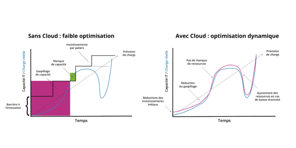 cloud-entreprise-optimisation-dynamique